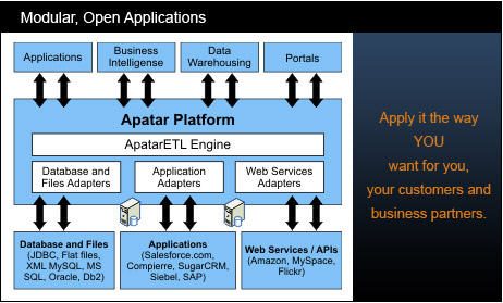 Apatar modular open applications