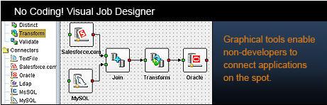 Apatar visual job designer