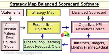 strategymapflowchartlogo