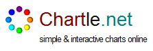 chartle