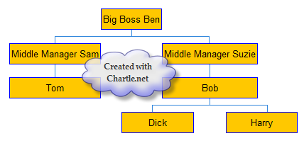 Org Chart from Chartle