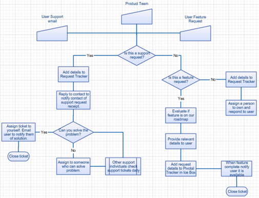 application support process